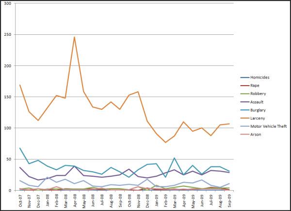 Crime_Davis_Uniform_Graph