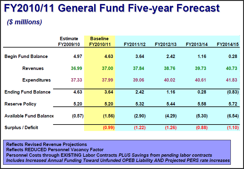 five-year-budget-forecast