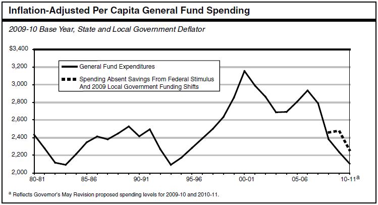 general-fund-spending