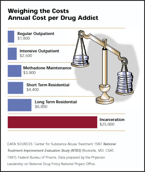 cost-per-drug