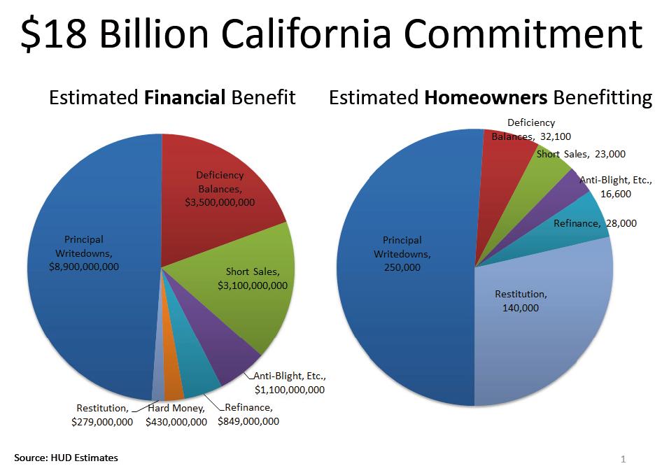 foreclosure-18-billion