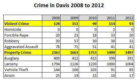 crime-in-davis