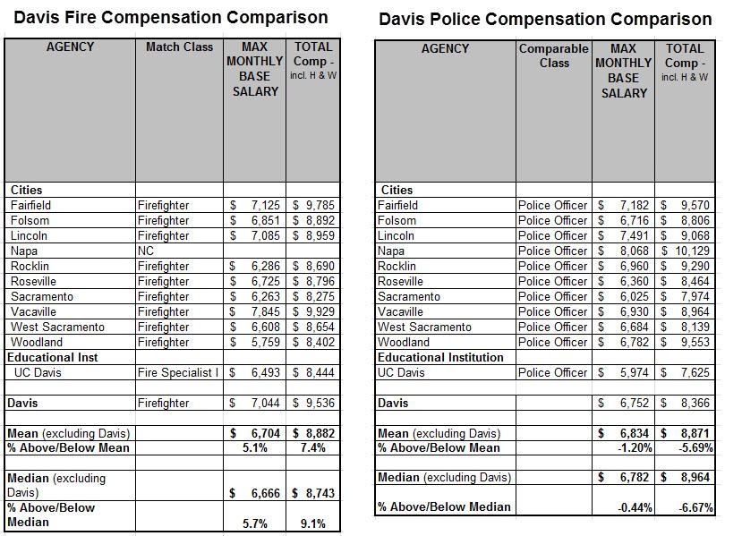 Davis-Fire-Comp-2013