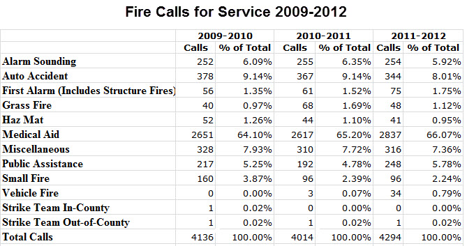 fire-calls-for-service