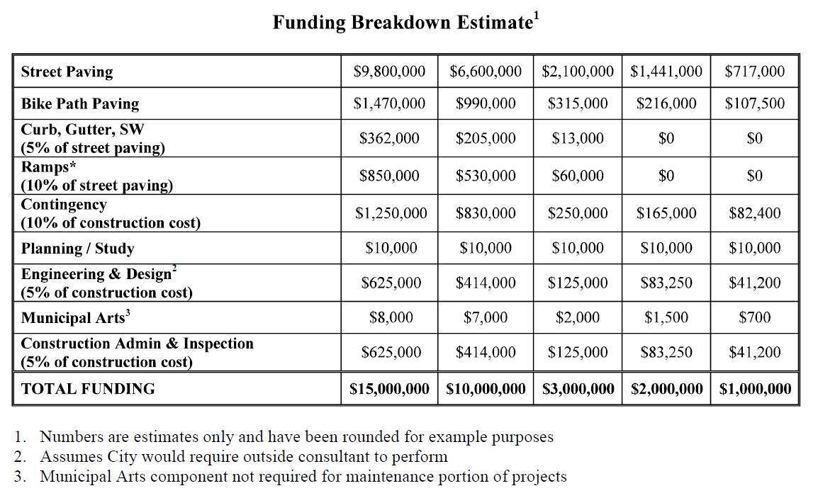 pavement-funding
