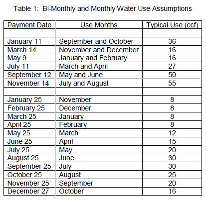Munn-Water-Use-Assumptions